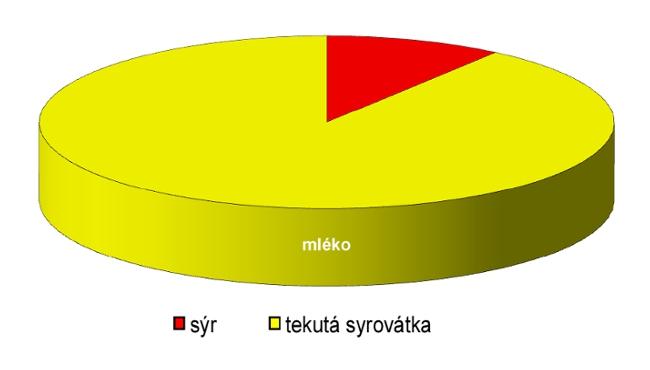 Grafy, statistiky a čísla, i to je pro sportovce důležité Czech Sport Guru