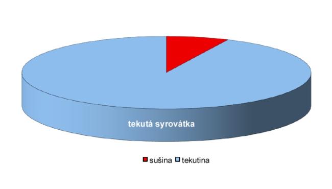 Sportovní výživrua Czech Sport Gu