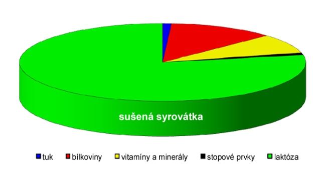 Czech Sport Guru je pro sportovce správná volba
